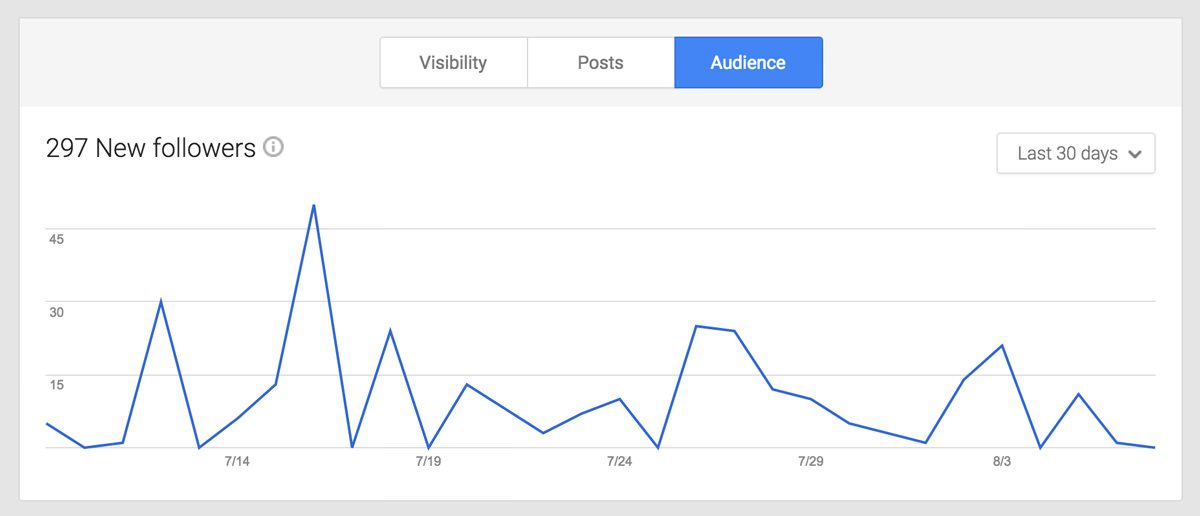 google insights audience new followers