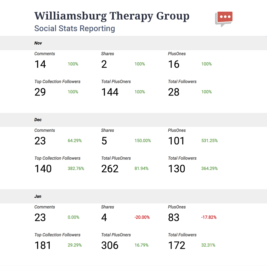williamsburg therapy group social stats report