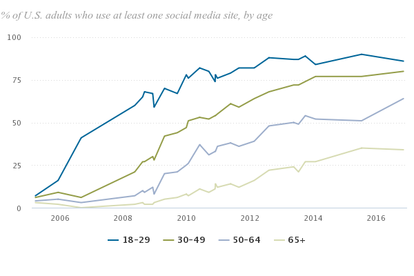age demographics of social media users