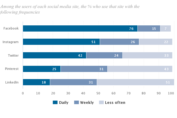social media usage frequency stats