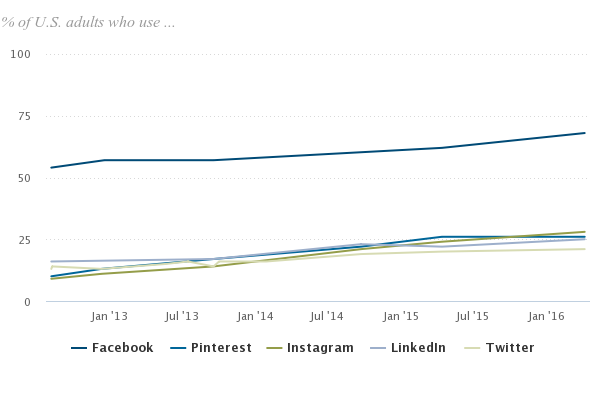 social network use stats