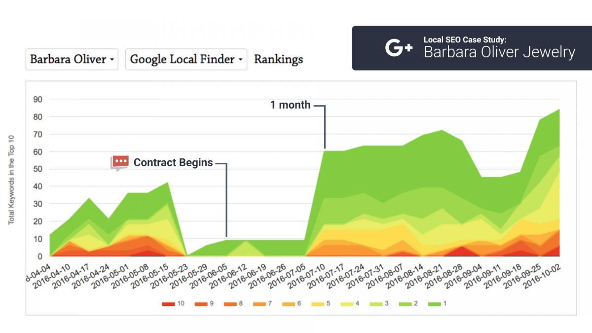 local seo finder chart