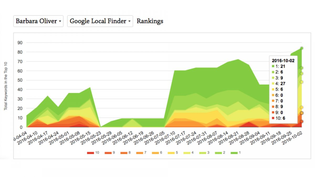 local seo rankings chart