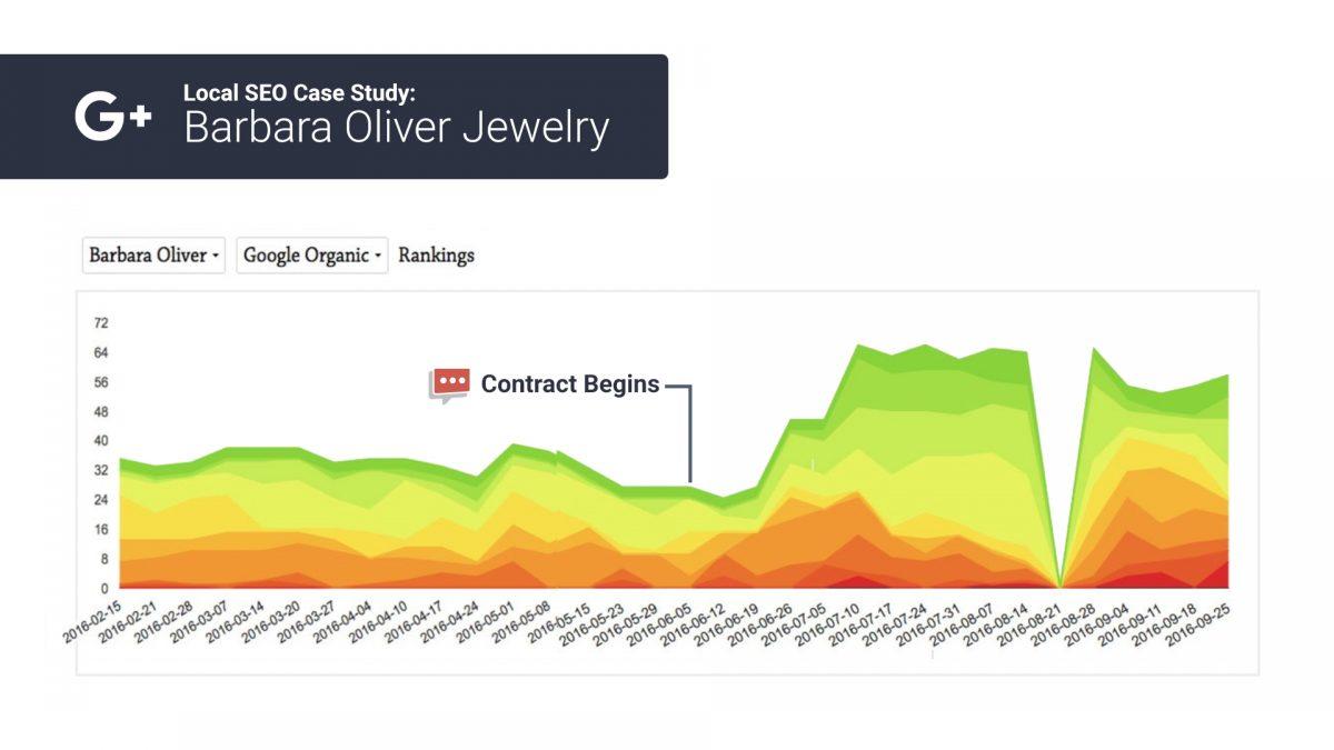 organic seo rank chart 1