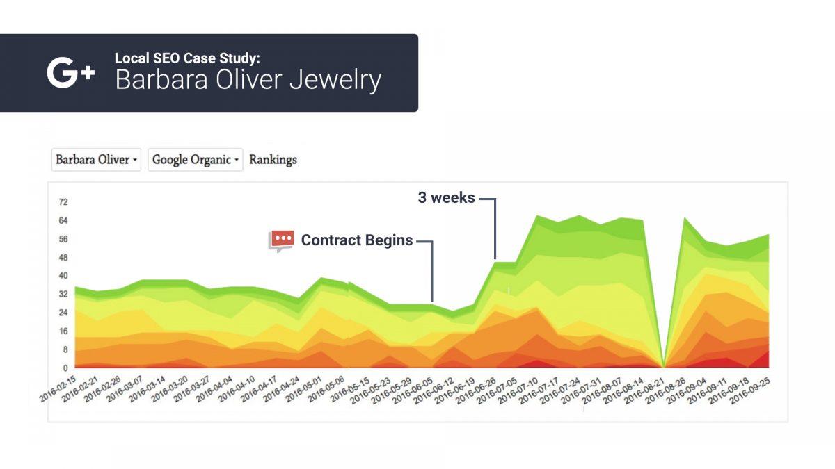 organic seo rank chart 2