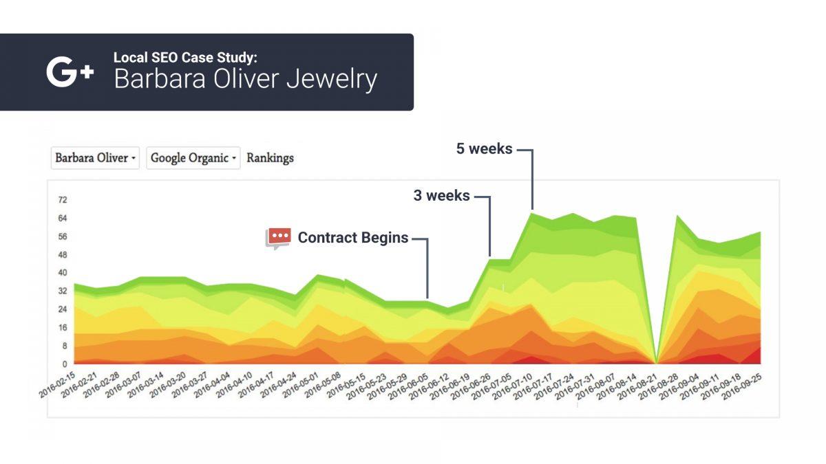 organic seo rank chart 3