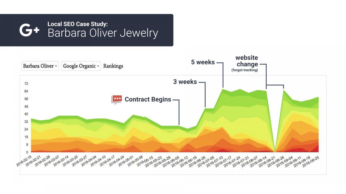 organic seo rank chart 4