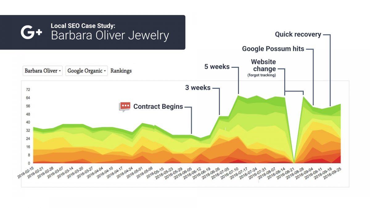 organic seo rank chart 6